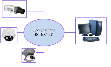 ip-видеонаблюдение.png