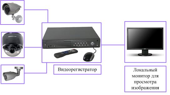 аналоговое видеонаблюдение.png